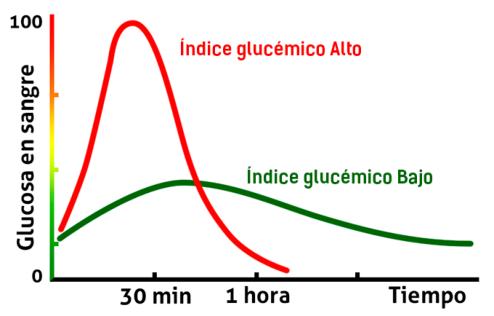 glucosa en sangre - IG