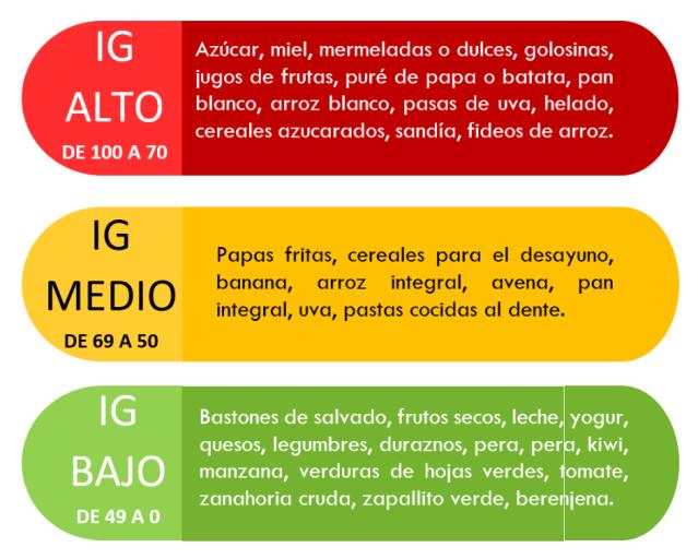 indice-glucemico